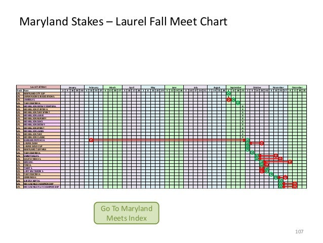 Maryland Stakes – Laurel Fall Meet Chart  Track LRL LRL LRL LRL LRL LRL LRL LRL LRL LRL LRL LRL LRL LRL LRL LRL LRL LRL LR...