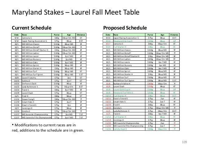 Maryland Stakes – Laurel Fall Meet Table Current Schedule Date 9/10 9/10 10/1 10/1 10/1 10/1 10/1 10/1 10/1 10/1 10/1 10/1...