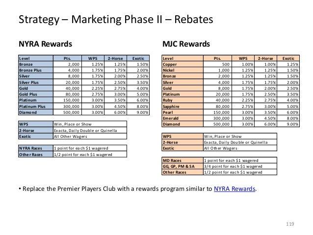 Strategy – Marketing Phase II – Rebates NYRA Rewards Level Bronze Bronze Plus Silver Silver Plus Gold Gold Plus Platinum P...