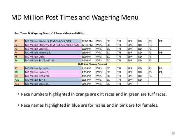 MD Million Post Times and Wagering Menu Post Times & Wagering Menu - 11 Races - Maryland Million R1 R2 R3 R4 R5 R6 R7 R8 R...
