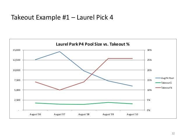 Takeout Example #1 – Laurel Pick 4  Laurel Park P4 Pool Size vs. Takeout % 15,000  30%  12,500  25%  10,000  20%  7,500  1...
