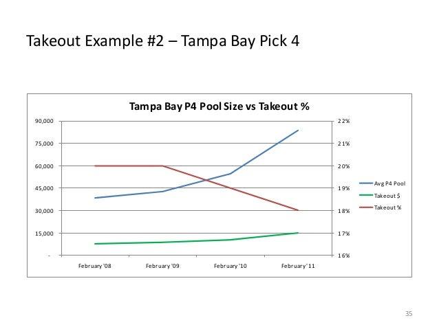 Takeout Example #2 – Tampa Bay Pick 4  Tampa Bay P4 Pool Size vs Takeout % 90,000  22%  75,000  21%  60,000  20%  45,000  ...