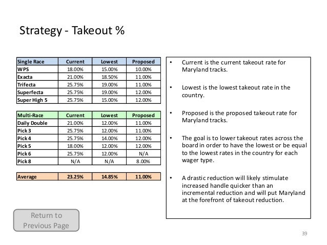 Strategy - Takeout % Single Race WPS Exacta Trifecta Superfecta Super High 5  Current 18.00% 21.00% 25.75% 25.75% 25.75%  ...