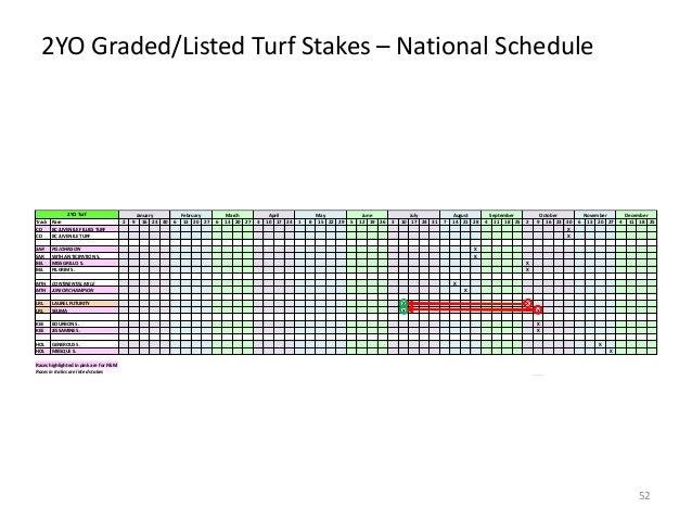 2YO Graded/Listed Turf Stakes – National Schedule  2YO Turf Track Race CD BC JUVENILE FILLIES TURF CD BC JUVENILE TURF SAR...