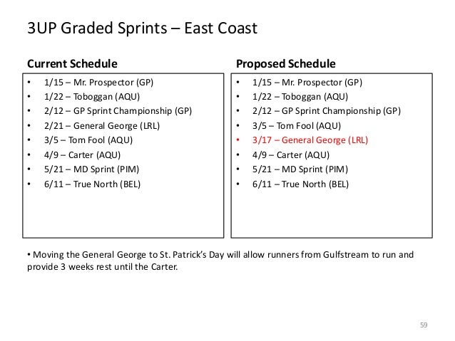 3UP Graded Sprints – East Coast Current Schedule  Proposed Schedule  • • • • • • • •  • • • • • • • •  1/15 – Mr. Prospect...