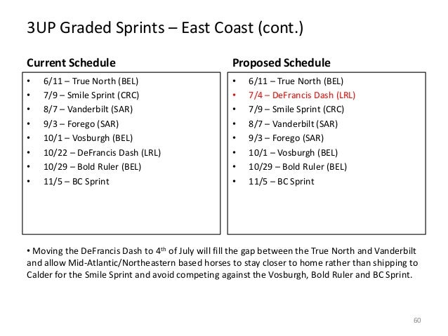 3UP Graded Sprints – East Coast (cont.) Current Schedule  Proposed Schedule  • • • • • • • •  • • • • • • • •  6/11 – True...