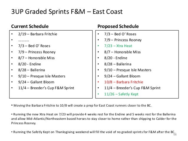 3UP Graded Sprints F&M – East Coast Current Schedule  Proposed Schedule  • • • • • • • • • •  • • • • • • • • • • •  2/19 ...