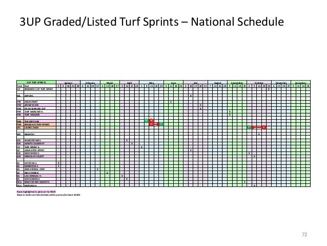3UP Graded/Listed Turf Sprints – National Schedule  3UP TURF SPRINTS Track Race CD BREEDERS' CUP TURF SPRINT BEL  DAYTONA ...