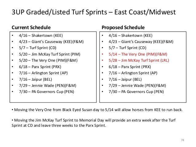3UP Graded/Listed Turf Sprints – East Coast/Midwest Current Schedule  Proposed Schedule  • • • • • • • • • •  • • • • • • ...