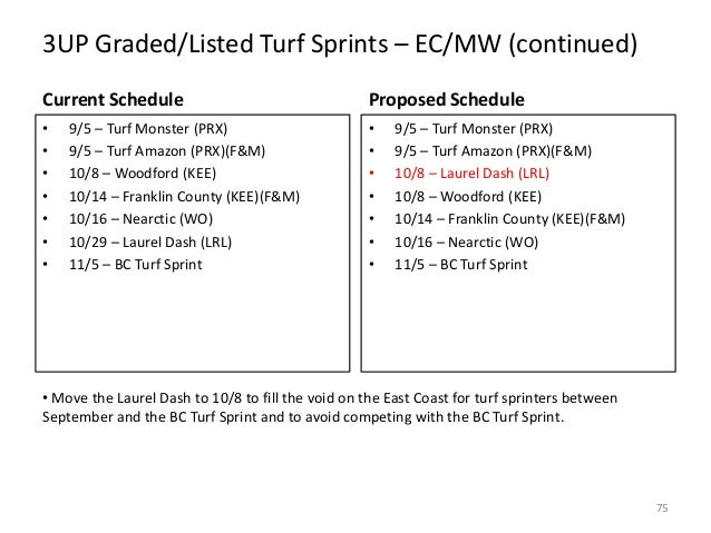 3UP Graded/Listed Turf Sprints – EC/MW (continued) Current Schedule  Proposed Schedule  • • • • • • •  • • • • • • •  9/5 ...