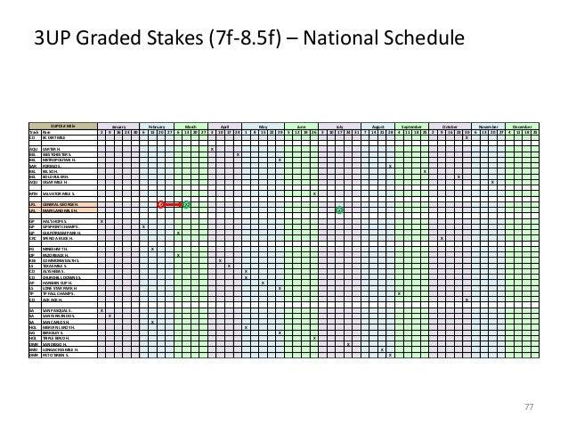 3UP Graded Stakes (7f-8.5f) – National Schedule  3UP Dirt Mile Track Race CD BC DIRT MILE AQU BEL BEL SAR BEL BEL AQU  HAL...