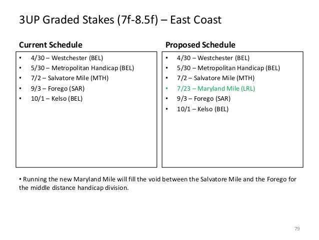 3UP Graded Stakes (7f-8.5f) – East Coast Current Schedule  Proposed Schedule  • • • • •  • • • • • •  4/30 – Westchester (...