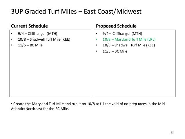 3UP Graded Turf Miles – East Coast/Midwest Current Schedule  Proposed Schedule  • • •  • • • •  9/4 – Cliffhanger (MTH) 10...