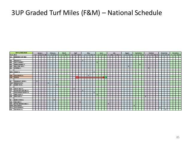 3UP Graded Turf Miles (F&M) – National Schedule  3UP Turf Mile F&M Track Race CD BREEDERS' CUP MILE BEL BEL BEL SAR BEL  M...