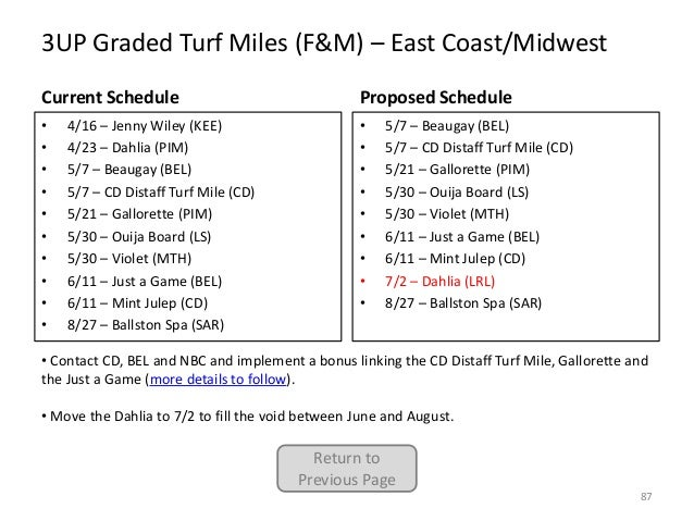 3UP Graded Turf Miles (F&M) – East Coast/Midwest Current Schedule  Proposed Schedule  • • • • • • • • • •  • • • • • • • •...