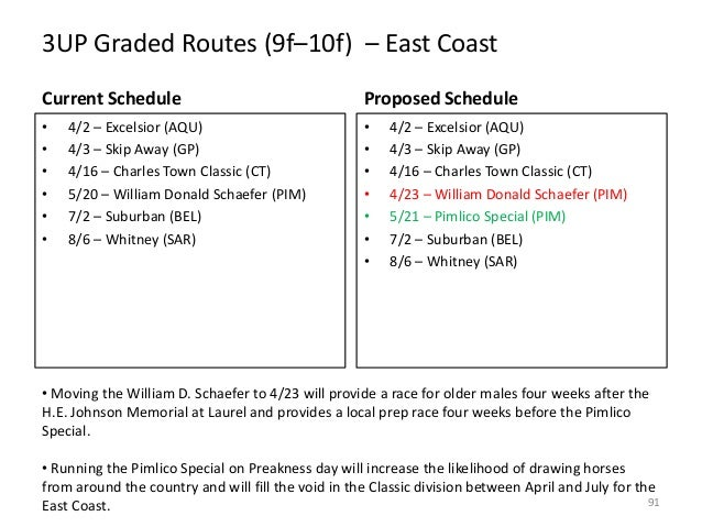 3UP Graded Routes (9f–10f) – East Coast Current Schedule  Proposed Schedule  • • • • • •  • • • • • • •  4/2 – Excelsior (...
