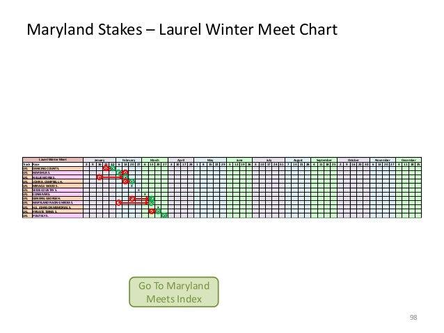 Maryland Stakes – Laurel Winter Meet Chart  Track LRL LRL LRL LRL LRL LRL LRL LRL LRL LRL LRL LRL  Laurel Winter Meet Race...