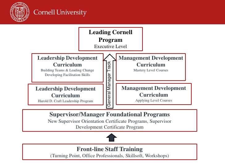 Leadership And Core Values Mary Opperman Cornell University