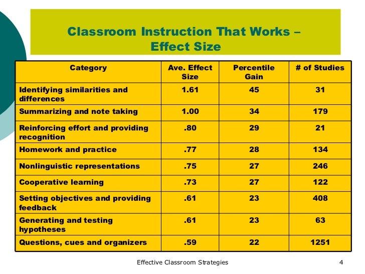 homework effect size