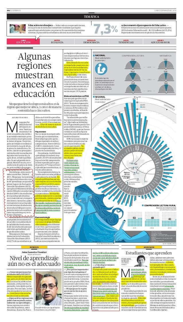 A14. EL COMERCIO  LUNES 3 DE MARZO DEL 2014  TEMÁTICA  7,3%  Moquegua tiene los logros más altos: es la región que mejor s...