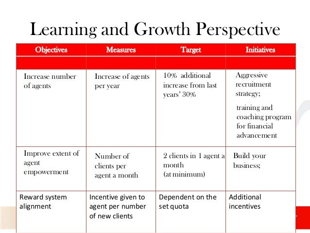 Learning and Growth Perspective of the Balanced Scorecard