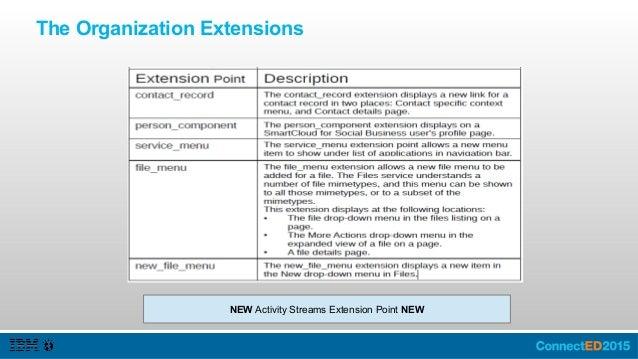 Organization Extensions: Contacts Select Contacts Select Contact Record Enter Name / Description Click Icon Select a Desti...