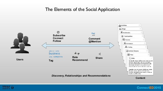 Example Social Applications Go see Miguel Estrada present AD202 to see how this Social application is developed http://ibm...