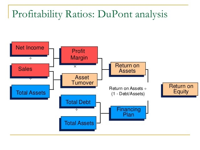 du pont analysis1 Dupont analysis an alternative calculation of the return on equity of an investment dupont analysis utilizes the investment's gross book value instead of its net book value it is calculated as: (profits / sales) (sales / assets) (assets / equity) = dupont analysis return on equity.