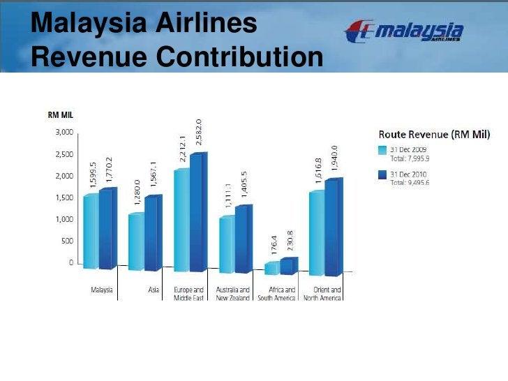 Malaysia AirlinesRevenue Contribution