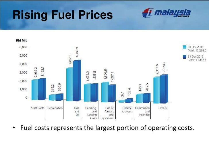 Rising Fuel Prices• Fuel costs represents the largest portion of operating costs.