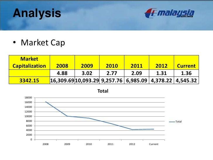 Analysis                        Analysis• Market Cap   MarketCapitalization        2008      2009      2010     2011     2...