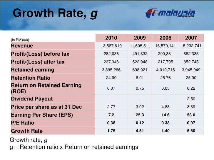 Growth Rate, g           analysis(in RM000)                         2010         2009         2008         2007Revenue    ...