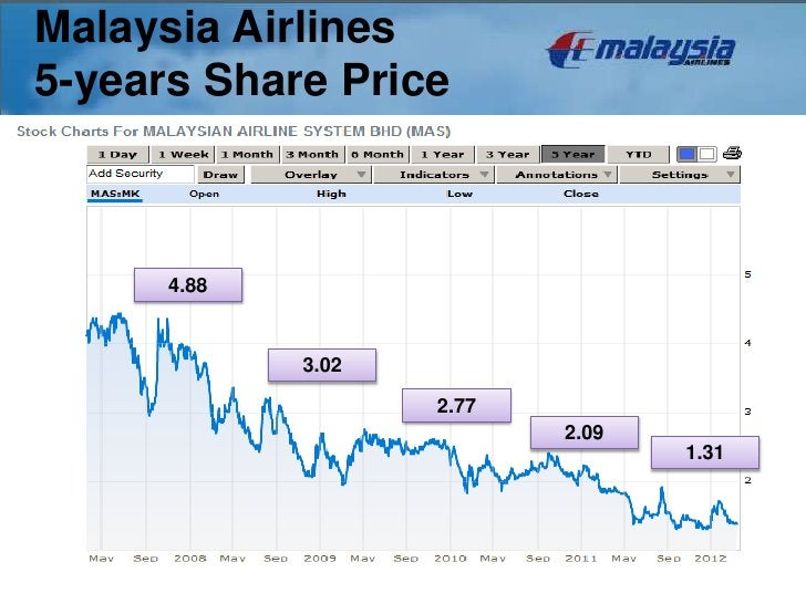Malaysia Airlines5-years Share Price      4.88             3.02                    2.77                           2.09    ...