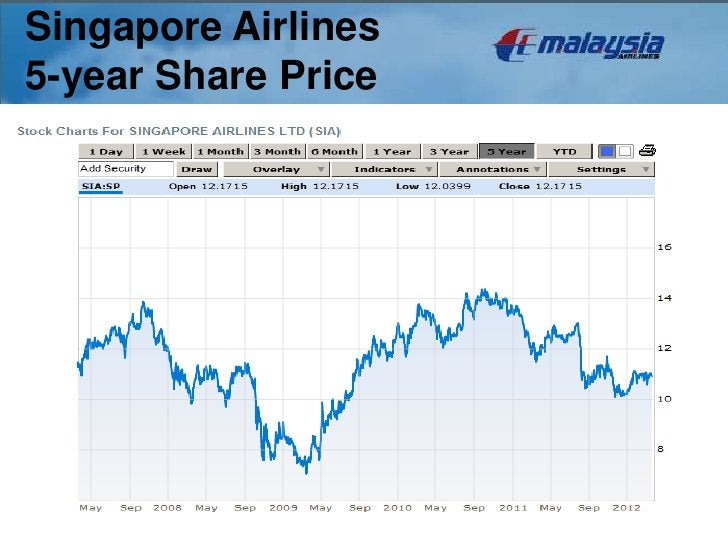 Singapore Airlines5-year Share Price