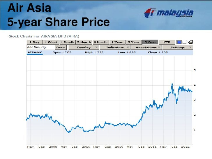 Air Asia5-year Share Price