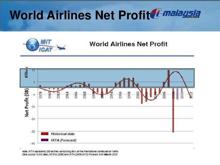 World Airlines Net Profit