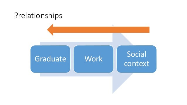 ?relationships Graduate Work Social context