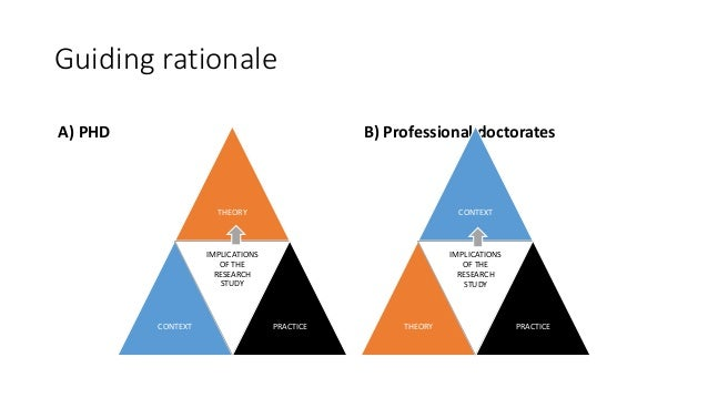 Guiding rationale A) PHD THEORY CONTEXT IMPLICATIONS OF THE RESEARCH STUDY PRACTICE B) Professional doctorates CONTEXT THE...