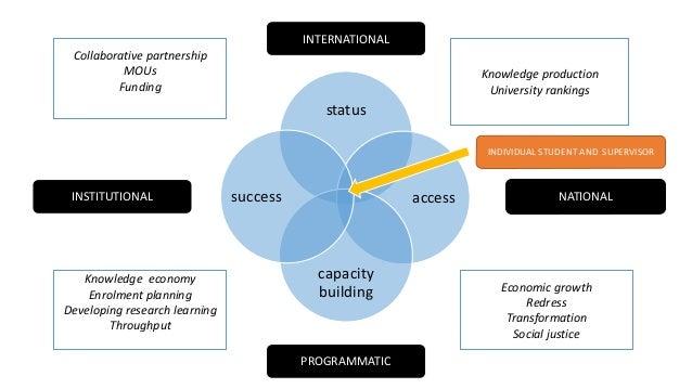 status access capacity building success INTERNATIONAL PROGRAMMATIC INSTITUTIONAL NATIONAL Knowledge production University ...