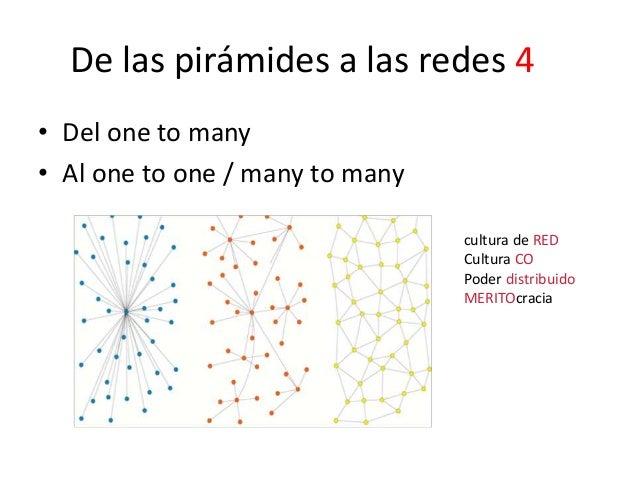 De las pirámides a las redes 4 • Del one to many • Al one to one / many to many cultura de RED Cultura CO Poder distribuid...