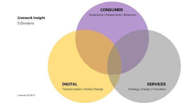 Service design, the next ten years Slide 3
