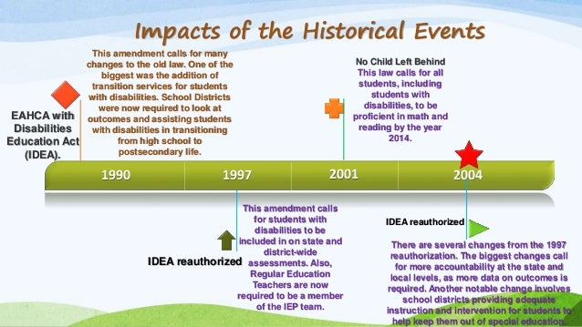 history of special education in the world pdf