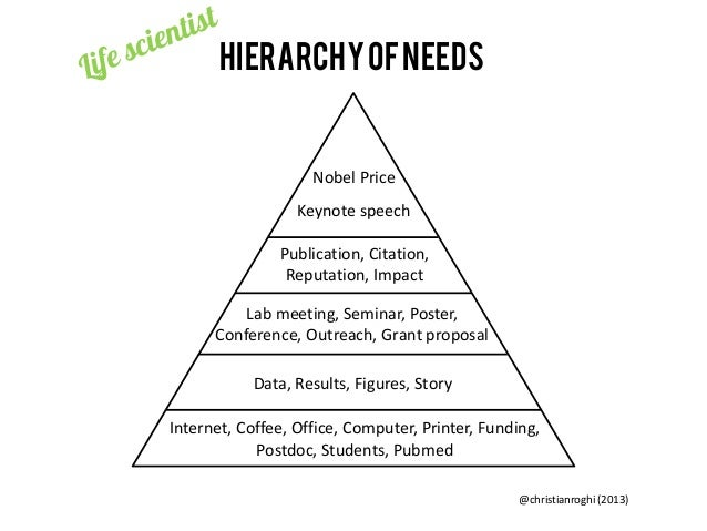 Hierarchy of needs  Nobel Price Keynote speech Publication, Citation, Reputation, Impact Lab meeting, Seminar, Poster, Con...