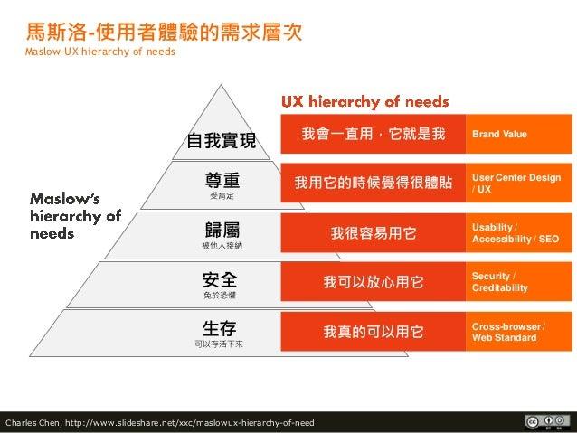 馬斯洛-使用者體驗的需求層次    Maslow-UX hierarchy of needs                                                                  我會一直用,它就是我...
