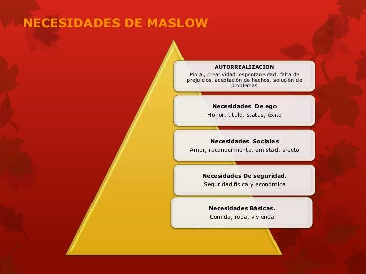 NECESIDADES DE MASLOW                            AUTORREALIZACION                   Moral, creatividad, espontaneidad, fal...