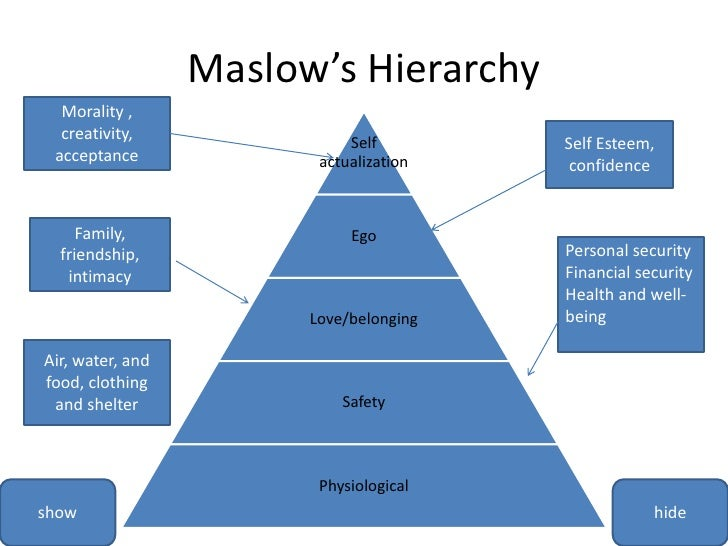 Maslow's Hierarchy<br />Morality , creativity, acceptance<br />Self Esteem, confidence<br />Family, friendship, intimacy <...