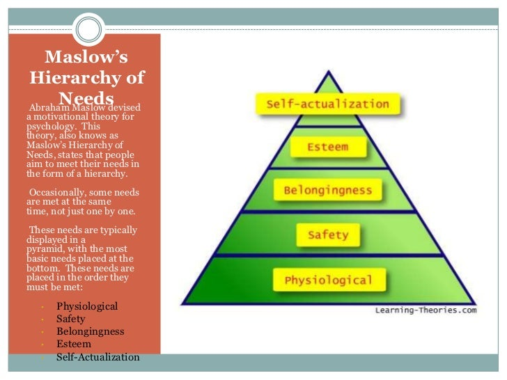maslow theory a people with dementia Maslow's hierarchy of needs for caregivers maslow published his theory about those people who need care they may have dementia or other.