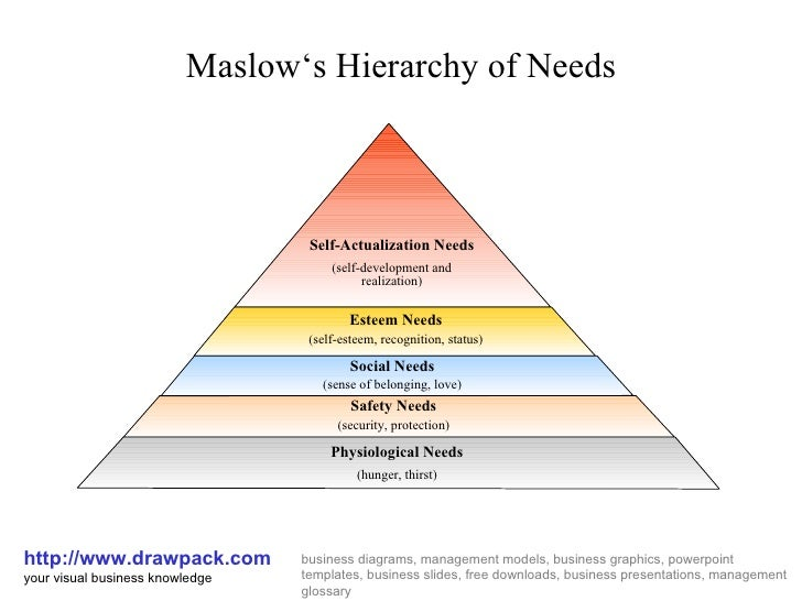 Hierarchy of needs diagram all kind of wiring diagrams maslow s hierarchy of needs business diagram rh slideshare net maslows hierarchy of needs diagram word ccuart Images