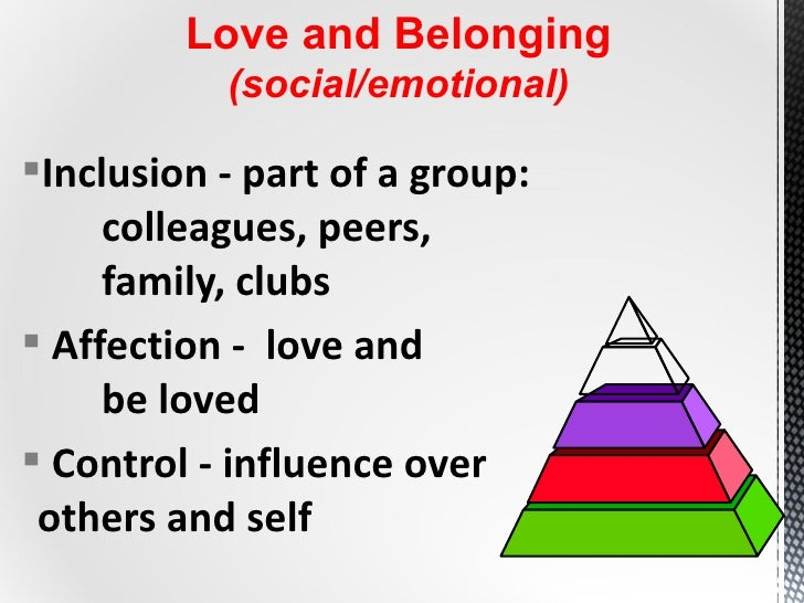 Maslow The Hierarchy Of Needs