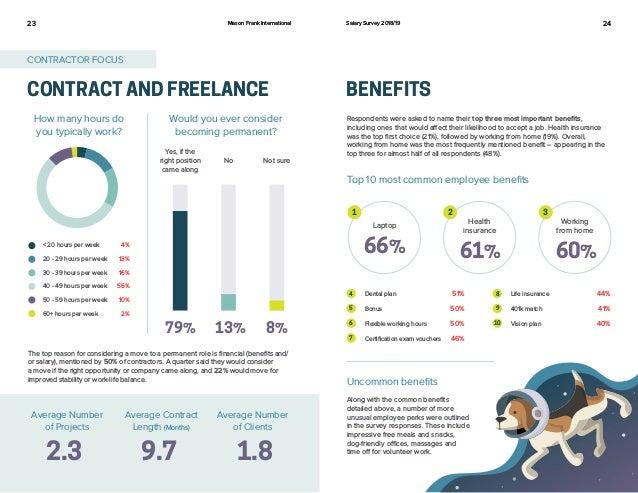 Mason frank-salesforce-salary-survey-2018-19